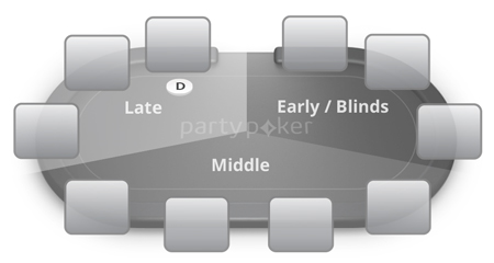 Table positions diagram